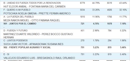 Vea cuáles fueron los candidatos a intendente más votados en Aristóbulo del Valle
