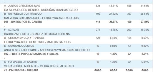 Vea cuáles fueron los candidatos más votados en Arroyo del Medio