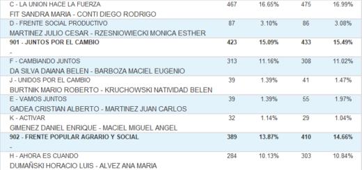 Vea cuáles fueron los resultados de las #Elecciones2019 en Azara