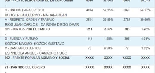 Vea cuáles fueron los resultados de las #Elecciones2019 en Campo Viera