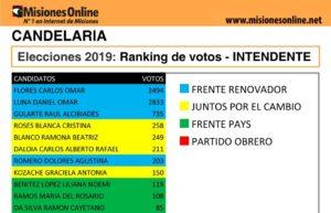 Elecciones2019: vea cómo quedó el ranking de candidatos a intendente de Candelaria