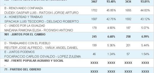 Vea cuáles fueron los resultados de las #Elecciones2019 en Cerro Azul