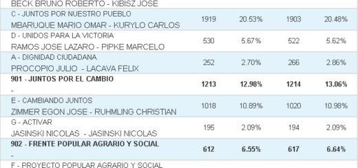 Vea cuáles fueron los resultados de las #Elecciones2019 en Comandante Andresito