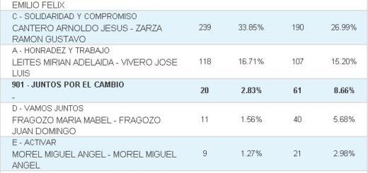 Vea cuáles fueron los resultados de las #Elecciones2019 en Fachinal