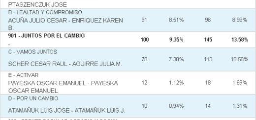 Vea cuáles fueron los resultados de las #Elecciones2019 en General Urquiza