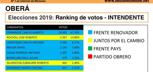 Elecciones2019: vea cómo quedó el ranking de candidatos a intendente de Oberá