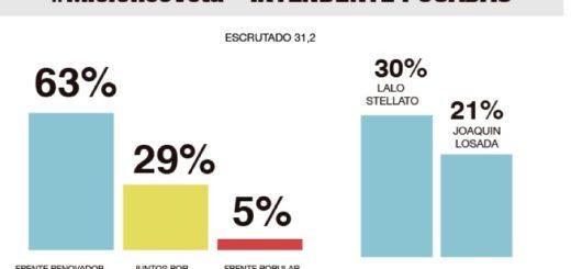 """En Posadas Leonardo """"Lalo"""" Stelatto se perfila como ganador"""