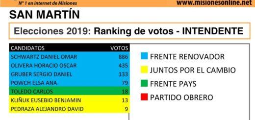 Elecciones2019: vea cómo quedó el ranking de candidatos a intendente de San Martín