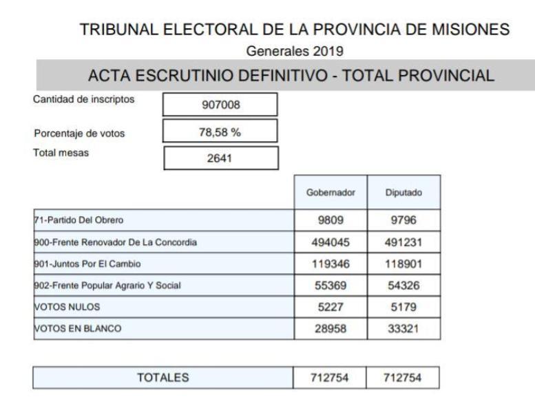Escrutinio definitivo: el Frente Renovador de Misiones con medio millón de votos, alcanzó el mayor número de sufragios de la historia