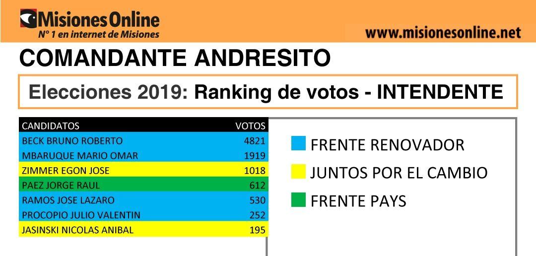 Elecciones2019: vea cómo quedó el ranking de candidatos a intendente de Comandante Andresito