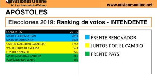 Elecciones2019: vea cómo quedó el ranking de candidatos a intendentes en Apóstoles