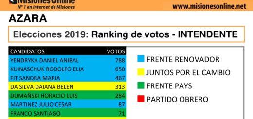 Elecciones2019: vea cómo quedó el ranking de candidatos a intendente de Azara