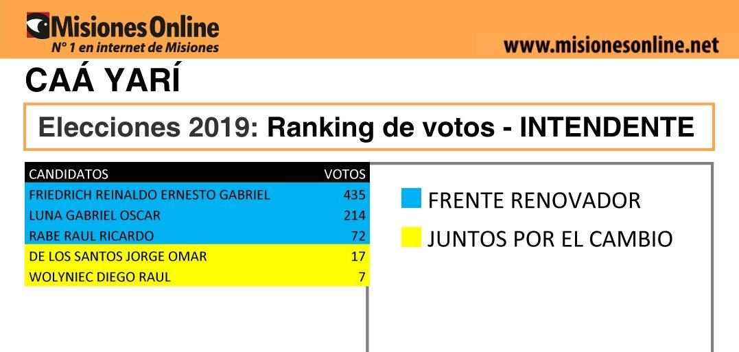 Elecciones2019: vea cómo quedó el ranking de candidatos a intendente de Caá Yarí