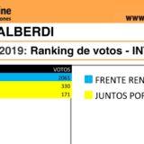 Elecciones2019: vea cómo quedó el ranking de candidatos a intendente de Gobernador López