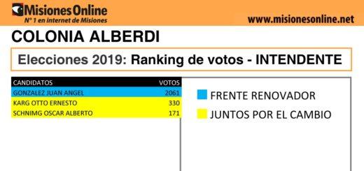 Elecciones2019: vea cómo quedó el ranking de candidatos a intendente de Colonia Alberdi
