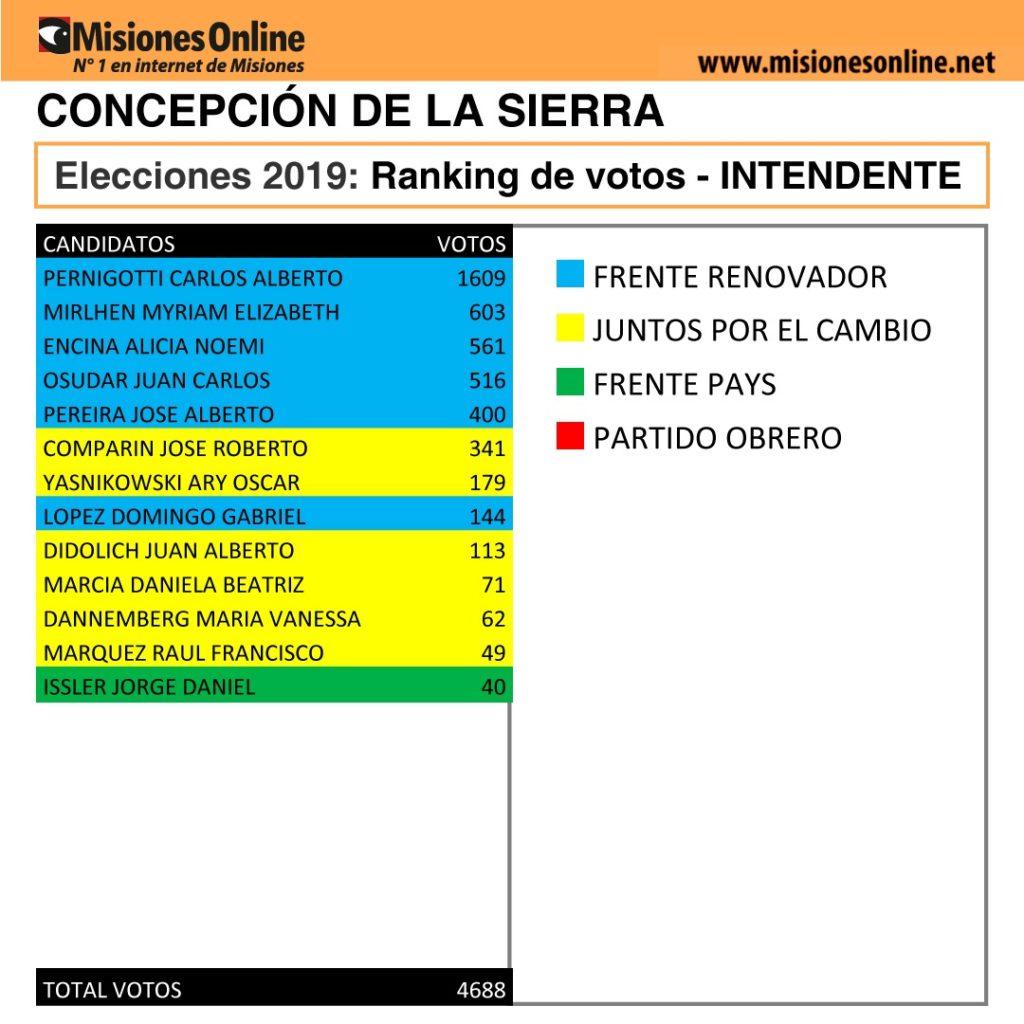 Elecciones2019: vea cómo quedó el ranking de candidatos a intendente de Concepción de la Sierra