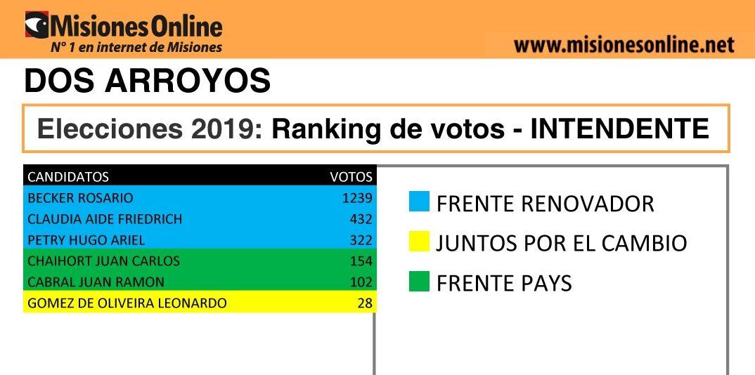 Elecciones2019: vea cómo quedó el ranking de candidatos a intendente de Dos Arroyos