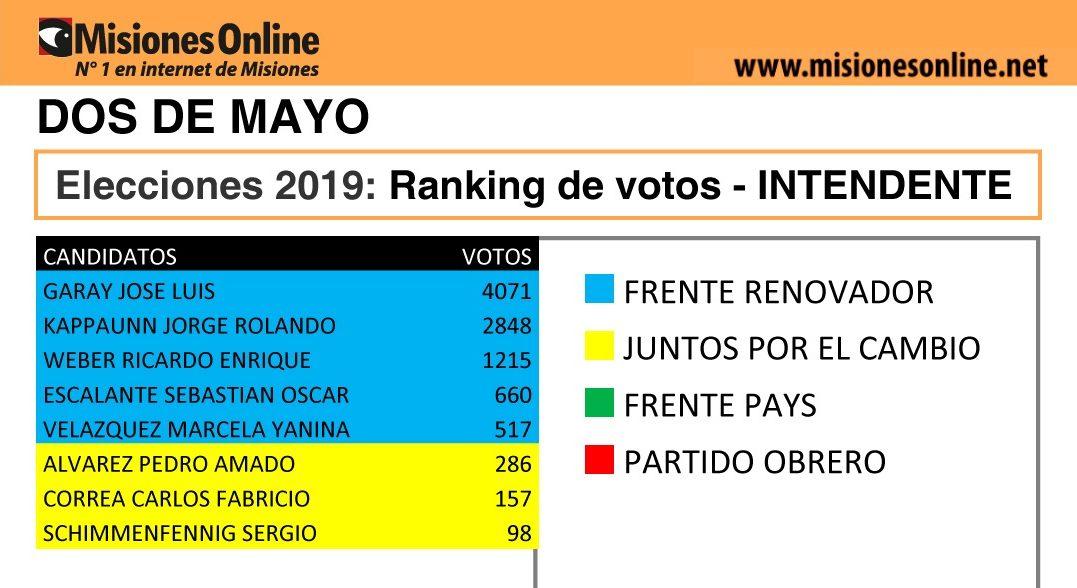 Elecciones2019: vea cómo quedó el ranking de candidatos a intendente de Dos de Mayo