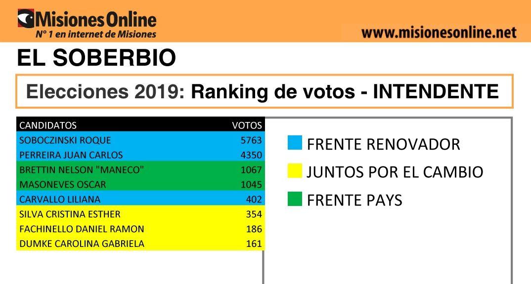 Elecciones2019: vea cómo quedó el ranking de candidatos a intendente de El Soberbio
