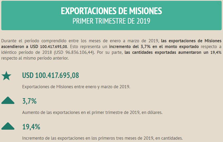 Las exportaciones de Misiones aumentaron 3,7% en el primer trimestre