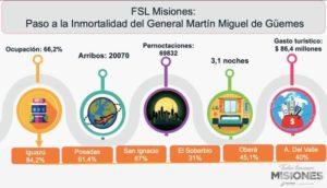 El turismo inyectó 86,4 millones de pesos en Misiones durante el fin de semana largo