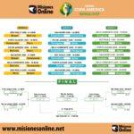 Copa América: Argentina con equipo confirmado para enfrentar a Colombia en su debut