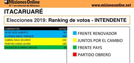 Elecciones2019: vea cómo quedó el ranking de candidatos a intendente de Itacaruaré