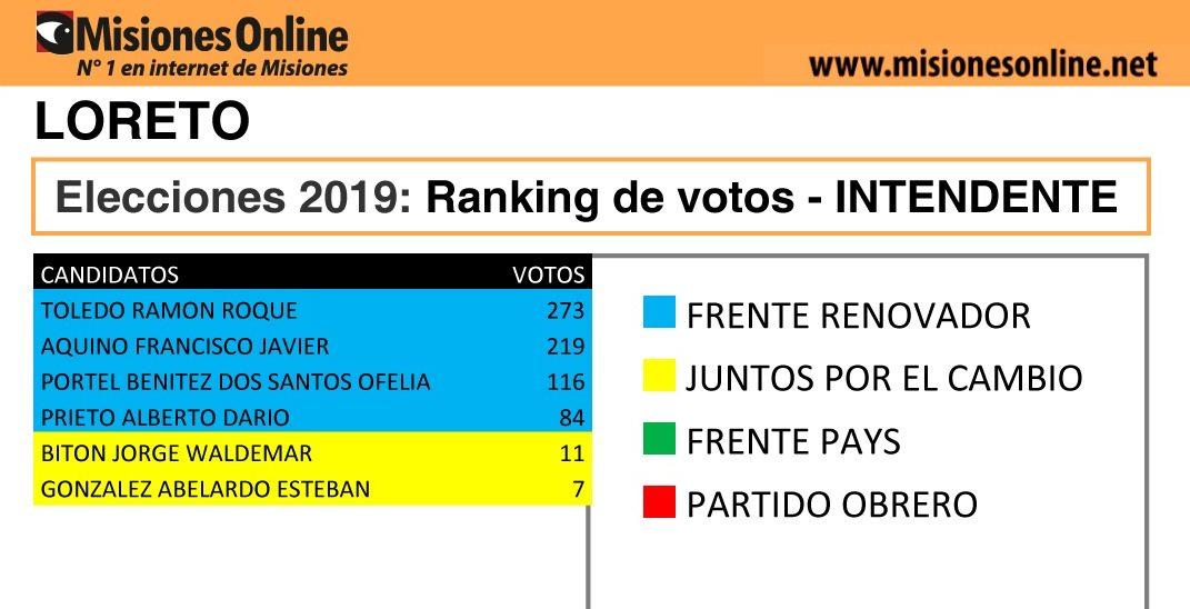 Elecciones2019: vea cómo quedó el ranking de candidatos a intendente de Loreto