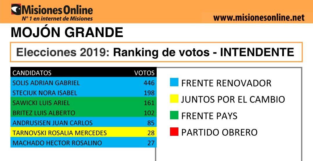 Elecciones2019: vea cómo quedó el ranking de candidatos a intendente de Mojón Grande
