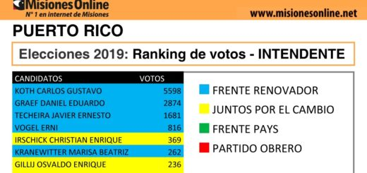 Elecciones2019: vea cómo quedó el ranking de candidatos a intendente de Puerto Rico