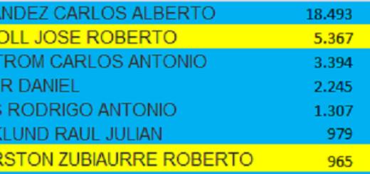 #Elecciones2019: vea cómo quedó el ranking de candidatos a intendente de Oberá