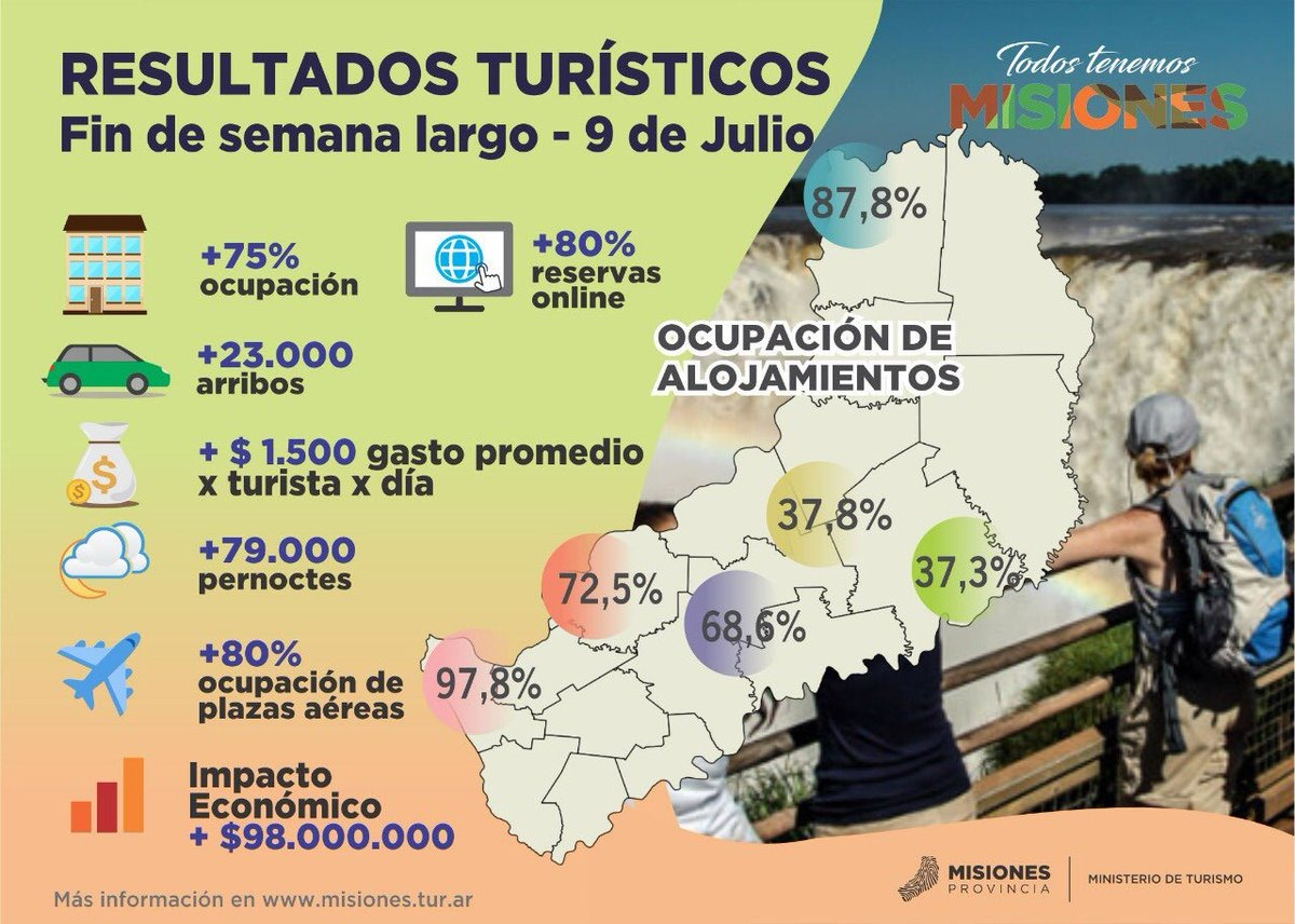 Con el finde largo abriendo la temporada, el porcentaje de ocupación hotelera en Posadas superó notablemente al de Iguazú