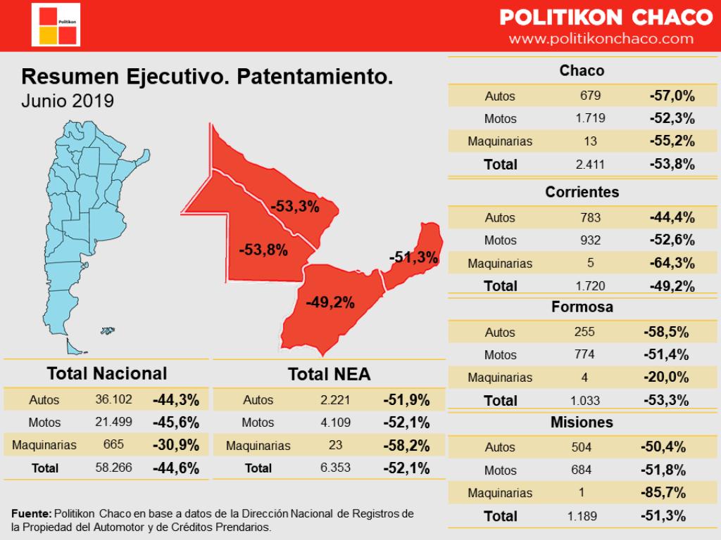 Patentamientos: en junio, en el NEA, cayó un 52,1% y es el más alto del país