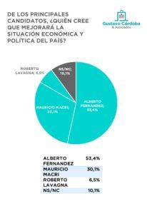 Según una encuesta, más de la mitad de los argentinos cree que Alberto Fernández será el próximo presidente