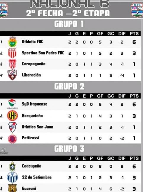 De la mano de Campozano, Itapuense volvió a ganar en la B Nacional paraguaya