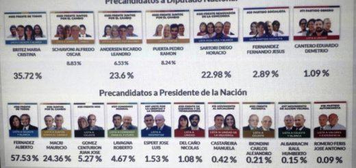 Con el 71 por ciento de las mesas escrutadas, Alberto Fernández se impone con el 57,53% de los votos en Misiones