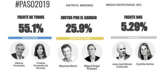 Con el 90 por ciento de las mesas escrutadas, Alberto Fernández se impone con el 55,1% de los votos en Misiones