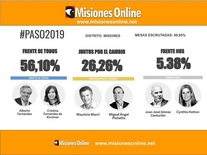 #PASO2019: En Misiones, el Frente de Todos le saca casi 30 puntos de ventaja a Juntos por el Cambio y Gómez Centurión se consolida como la tercera fuerza