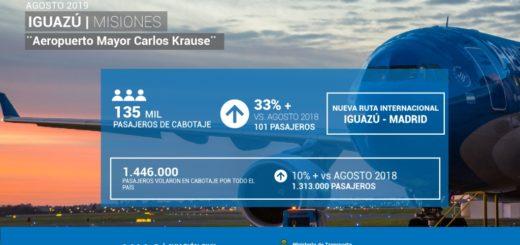 El Aeropuerto de Iguazú ya casi duplica la cantidad de pasajeros de 2015