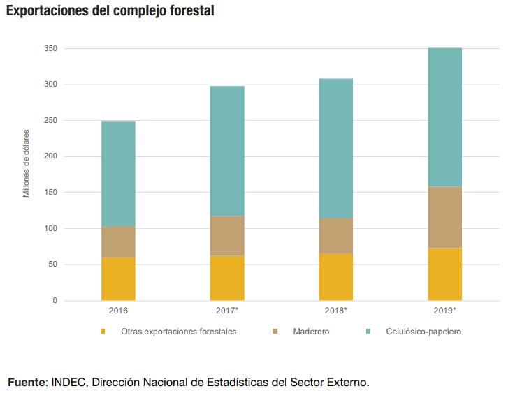 Las exportaciones de madera aumentaron 72% interanual según el Indec