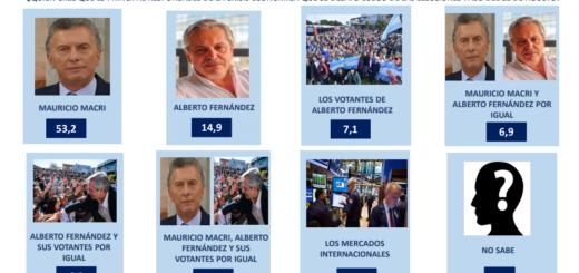 Según una encuesta la mayoría atribuye a Macri la responsabilidad principal por la crisis desatada luego de las PASO