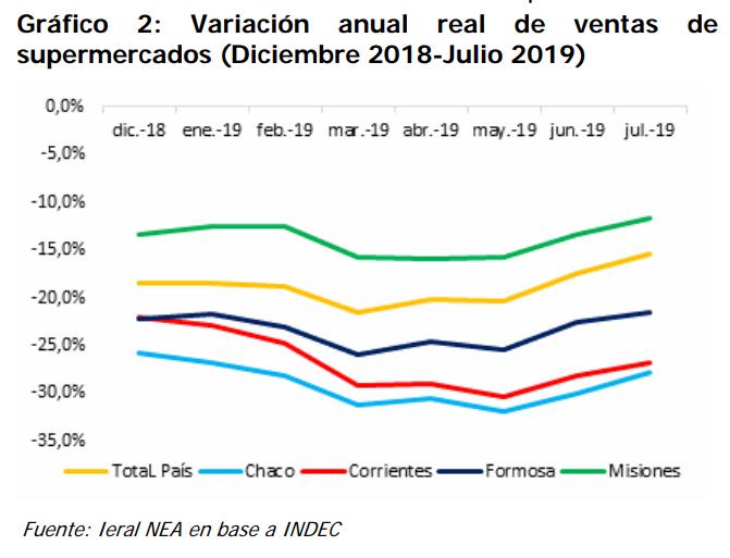 Crisis atenuada: el consumo en Misiones cae mucho menos que en el resto del NEA y que el promedio nacional