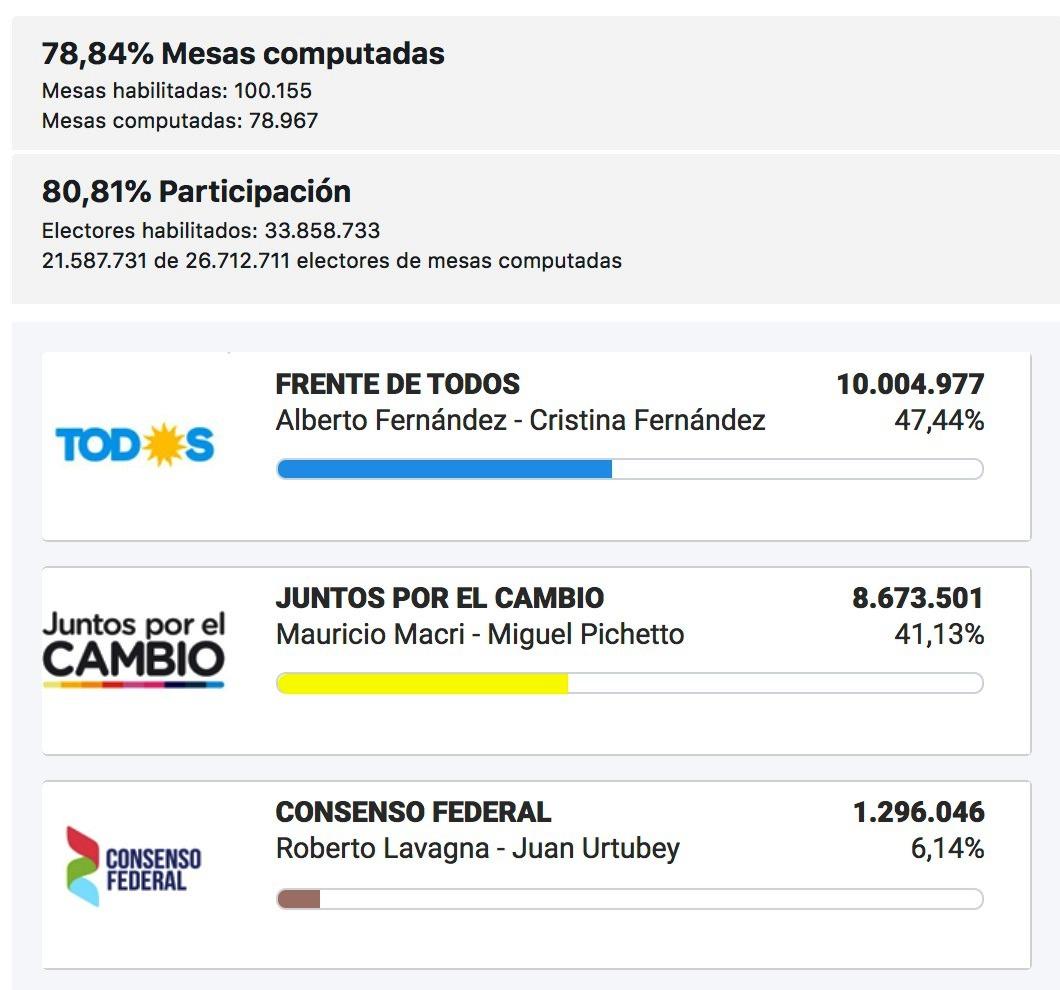 Con el 78,84 % de las mesas escrutadas, Alberto Fernández consigue la presidencia de la Nación con el 47,44% de los votos y se impondría en la primera vuelta