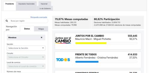 #ArgentinaElige: en Mendoza, Macri se impuso con el 50,37% de los votos