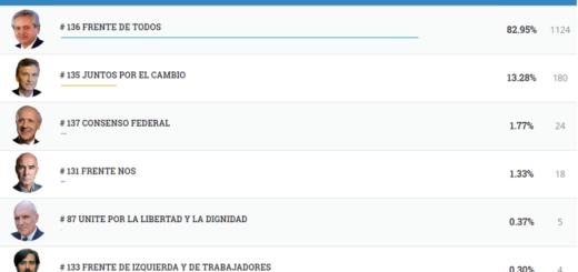 #Elecciones2019: vea los resultados completos de Arroyo del Medio