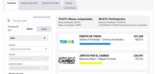 #ArgentinaElige: en Salta, el Frente de Todos gana con el 48,57% de los votos