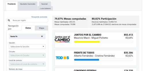 #ArgentinaElige: en Santa Fe, Macri logró el 43,64% de los votos