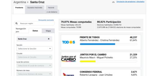 #ArgentinaElige: en Santa Cruz, el Frente de Todos logró el 61,64% de los votos