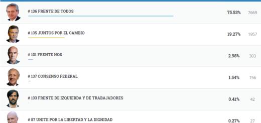 #Elecciones2019: vea los resultados completos de Bernardo de Irigoyen