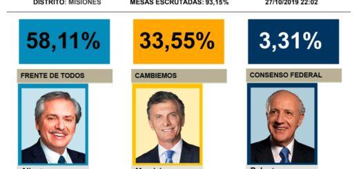 #ArgentinaElige: en Misiones Alberto Fernández se impone con el 58,11% sobre el 33,55% de Mauricio Macri